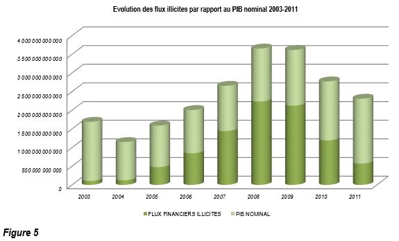 Evolution des flux illicites par rapport au PIB nominal 2003-2011-F5