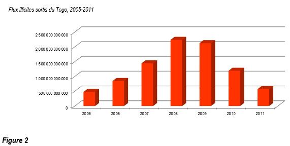 Flux illicites sortis du Togo, 2005-2011-F2